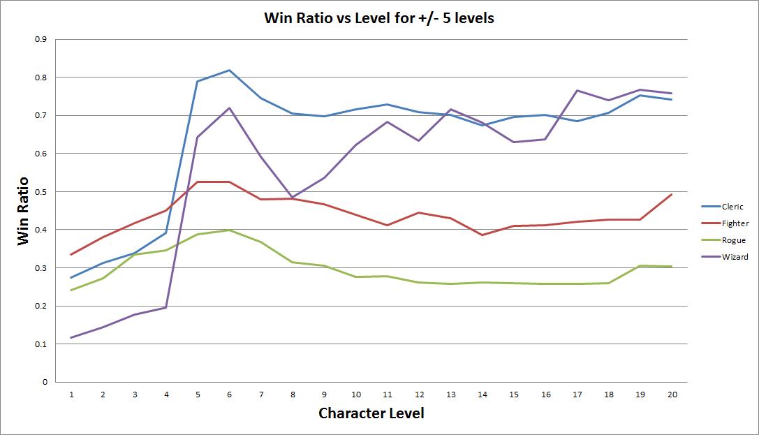Data Analytics: D&D 5e Character Optimization! « Imagine Blog